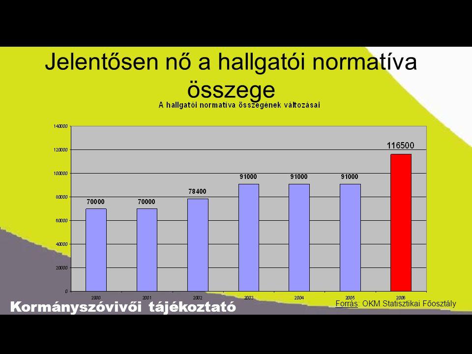 Kormányszóvivői tájékoztató Jelentősen nő a hallgatói normatíva összege Forrás: OKM Statisztikai Főosztály