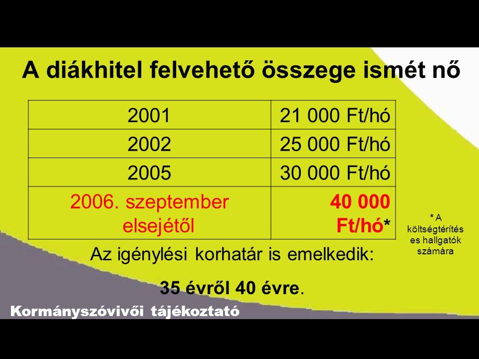 Kormányszóvivői tájékoztató A diákhitel felvehető összege ismét nő Forrás: OKM 200121 000 Ft/hó 200225 000 Ft/hó 200530 000 Ft/hó 2006.