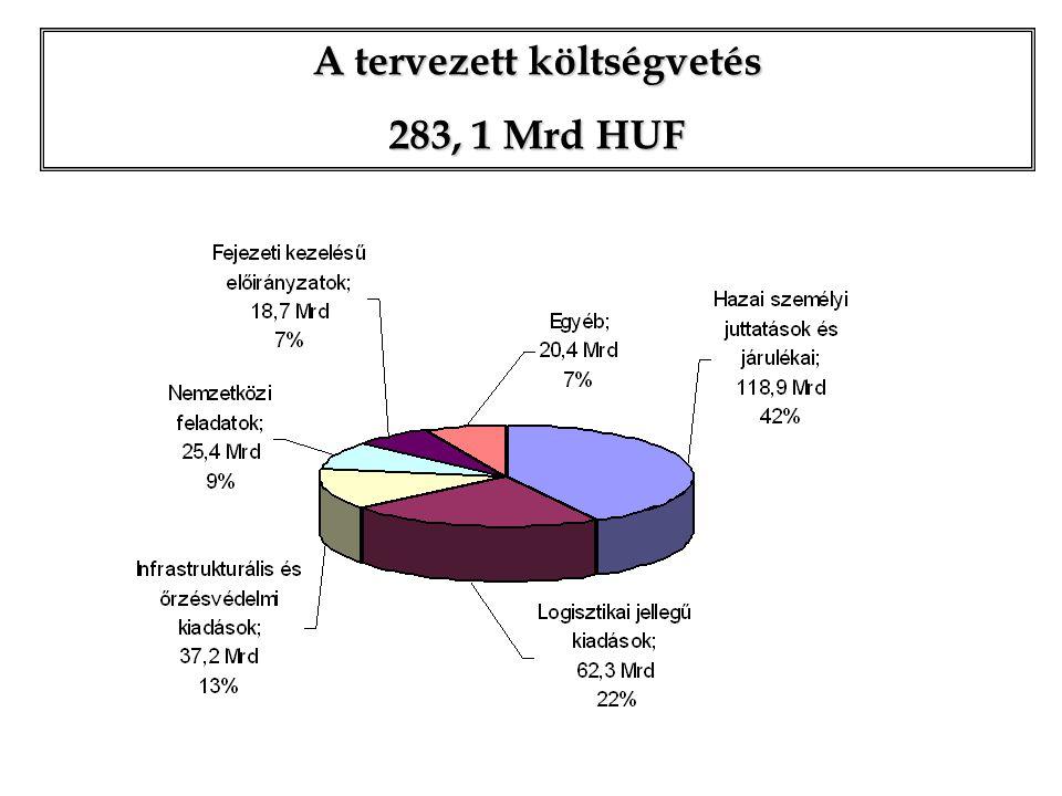 A tervezett költségvetés 283, 1 Mrd HUF