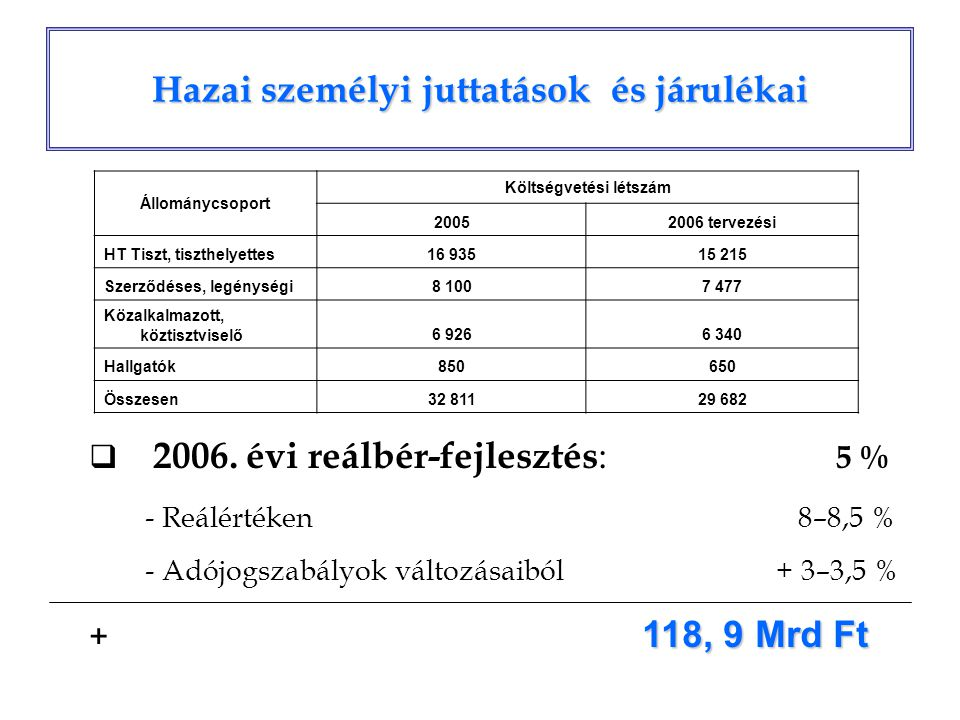 Hazai személyi juttatások és járulékai Állománycsoport Költségvetési létszám 20052006 tervezési HT Tiszt, tiszthelyettes16 93515 215 Szerződéses, legé