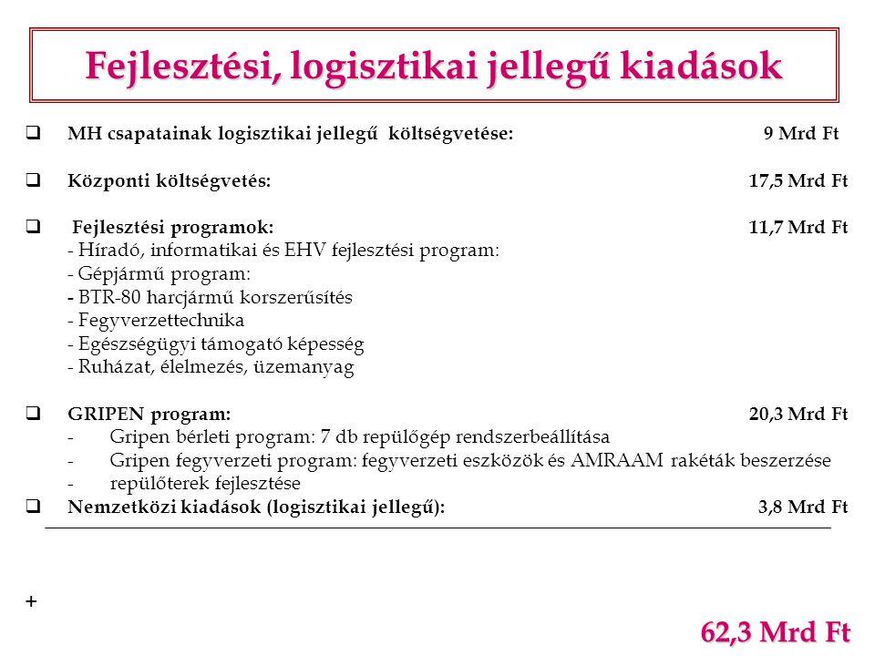  MH csapatainak logisztikai jellegű költségvetése: 9 Mrd Ft  Központi költségvetés: 17,5 Mrd Ft  Fejlesztési programok: 11,7 Mrd Ft - Híradó, infor