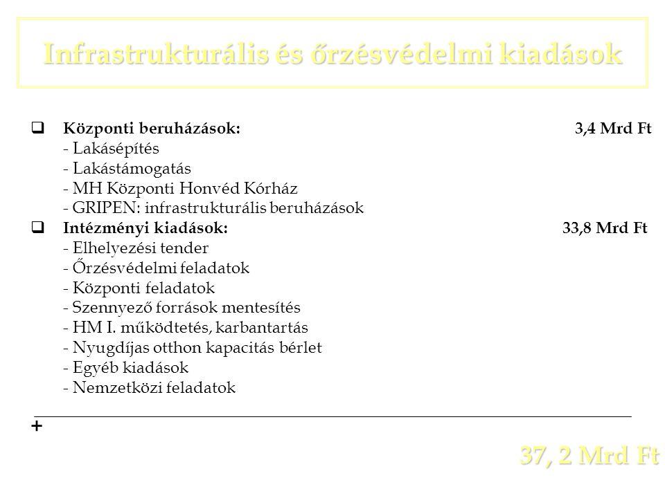  Központi beruházások: 3,4 Mrd Ft - Lakásépítés - Lakástámogatás - MH Központi Honvéd Kórház - GRIPEN: infrastrukturális beruházások  Intézményi kia