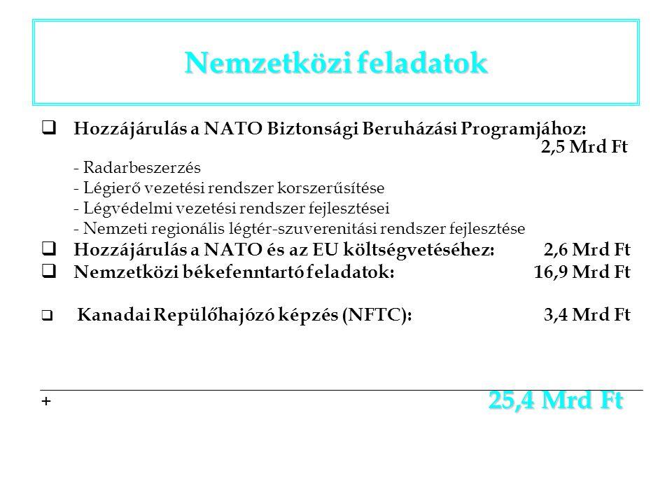 Nemzetközi feladatok  Hozzájárulás a NATO Biztonsági Beruházási Programjához: 2,5 Mrd Ft - Radarbeszerzés - Légierő vezetési rendszer korszerűsítése - Légvédelmi vezetési rendszer fejlesztései - Nemzeti regionális légtér-szuverenitási rendszer fejlesztése  Hozzájárulás a NATO és az EU költségvetéséhez: 2,6 Mrd Ft  Nemzetközi békefenntartó feladatok: 16,9 Mrd Ft  Kanadai Repülőhajózó képzés (NFTC): 3,4 Mrd Ft 25,4 Mrd Ft + 25,4 Mrd Ft