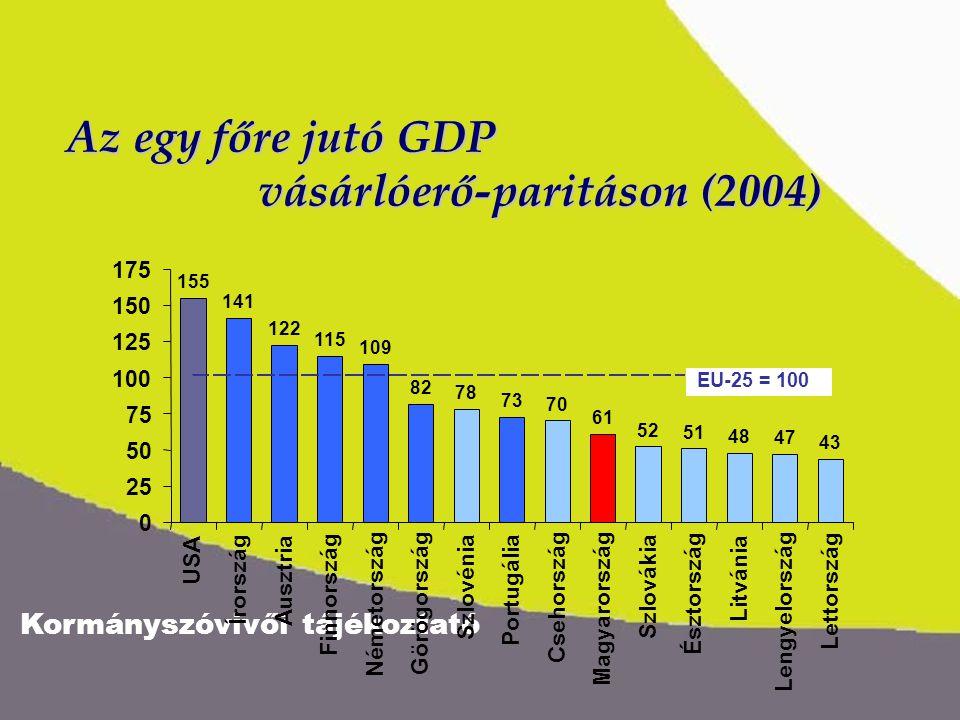 Kormányszóvivői tájékoztató 141 122 115 109 Az egy főre jutó GDP vásárlóerő-paritáson (2004) 78 70 52 51 48 47 43 155 USA Írország Ausztria Finnország Németország 82 73 Görögország Portugália Szlovénia Csehország 61 Magyarország Szlovákia Észtország Litvánia Lengyelország Lettország 0 25 50 75 100 125 150 175 EU-25 = 100