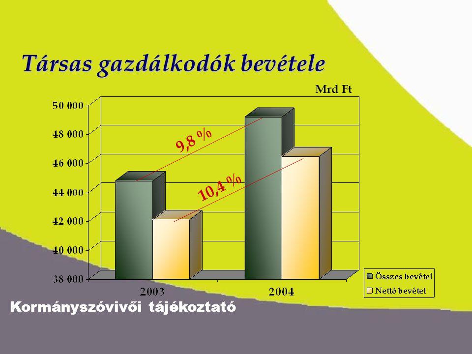 Kormányszóvivői tájékoztató Társas gazdálkodók bevétele 9,8 % 10,4 % Mrd Ft