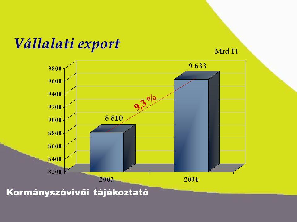 Kormányszóvivői tájékoztató Vállalati export 9,3 % Mrd Ft