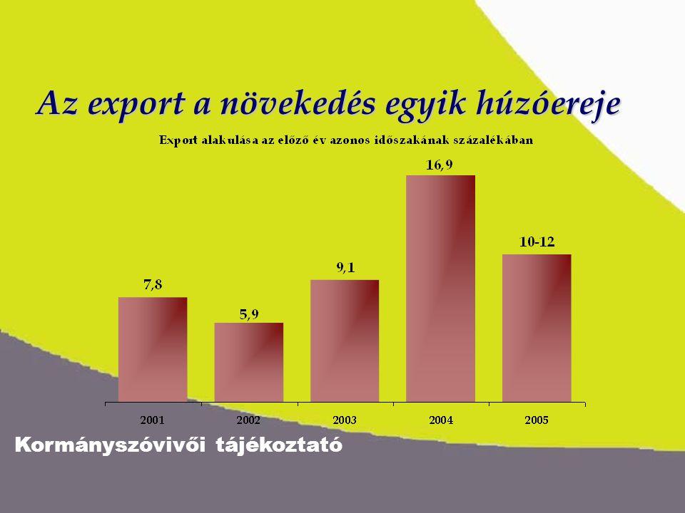 Kormányszóvivői tájékoztató A nettó árbevétel és export ágazati megoszlása milliárd forint