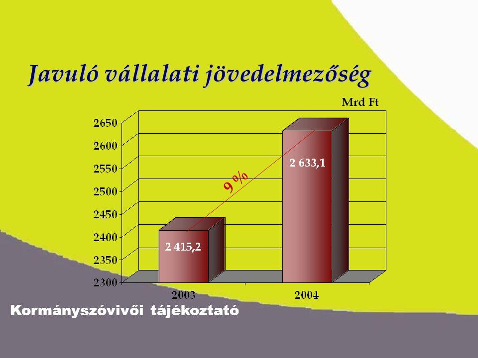 Kormányszóvivői tájékoztató Javuló vállalati jövedelmezőség 9 % Mrd Ft