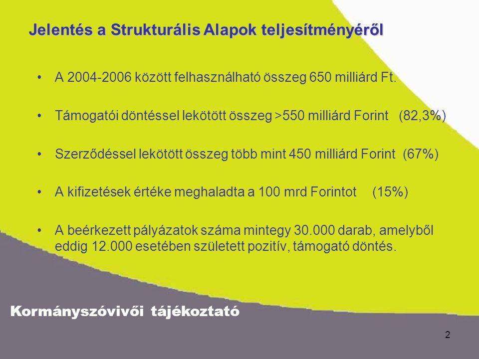 Kormányszóvivői tájékoztató 2 Jelentés a Strukturális Alapok teljesítményéről A 2004-2006 között felhasználható összeg 650 milliárd Ft. Támogatói dönt