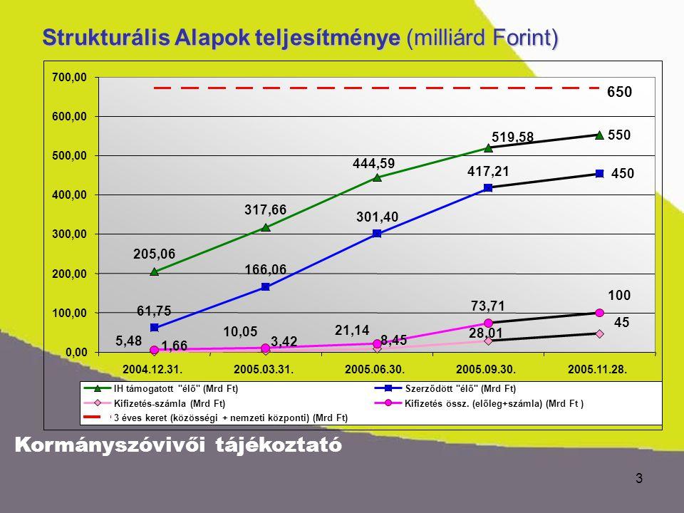 Kormányszóvivői tájékoztató 3 Strukturális Alapok teljesítménye (milliárd Forint) 650