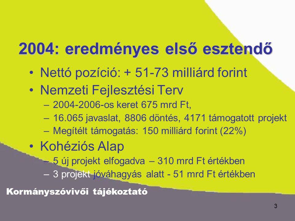 Kormányszóvivői tájékoztató 3 2004: eredményes első esztendő Nettó pozíció: + 51-73 milliárd forint Nemzeti Fejlesztési Terv –2004-2006-os keret 675 m