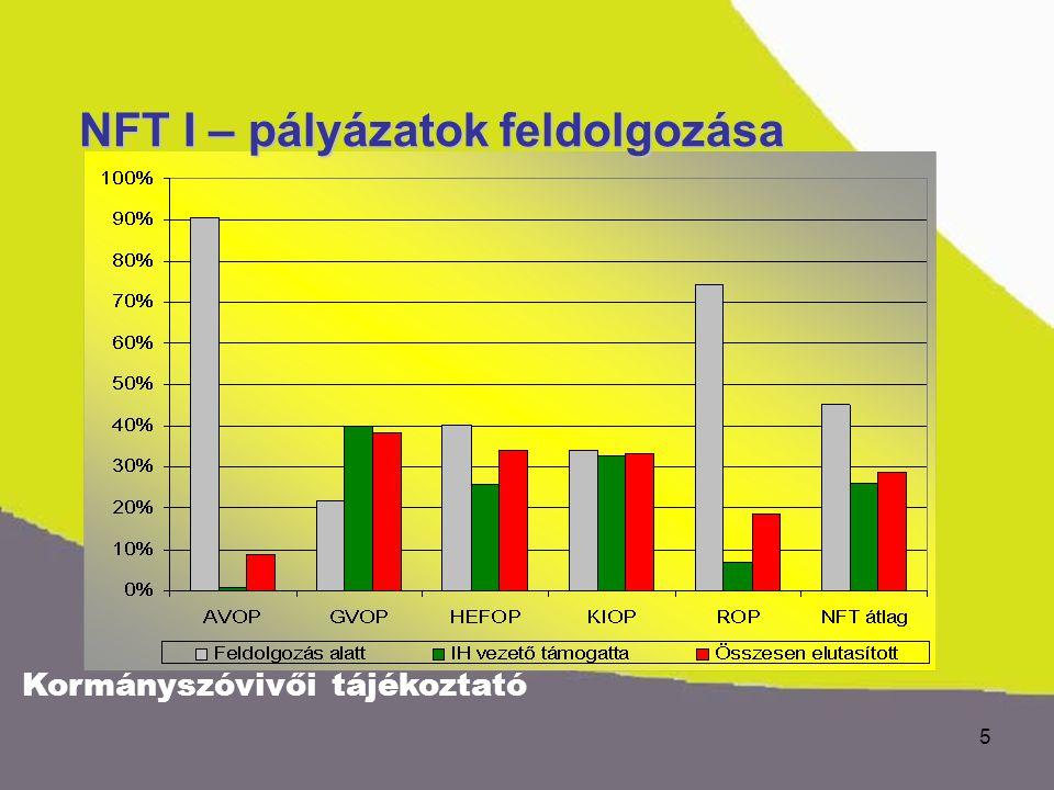 Kormányszóvivői tájékoztató 5 NFT I – pályázatok feldolgozása