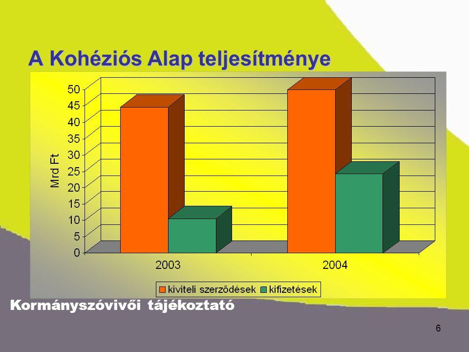 Kormányszóvivői tájékoztató 6 A Kohéziós Alap teljesítménye