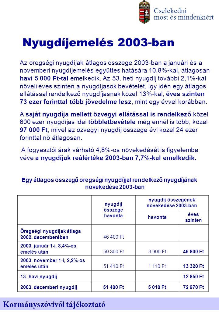 Cselekedni most és mindenkiért Kormányszóvivői tájékoztató Nyugdíjemelés 2003-ban Az öregségi nyugdíjak átlagos összege 2003-ban a januári és a novemberi nyugdíjemelés együttes hatására 10,8%-kal, átlagosan havi 5 000 Ft-tal emelkedik.