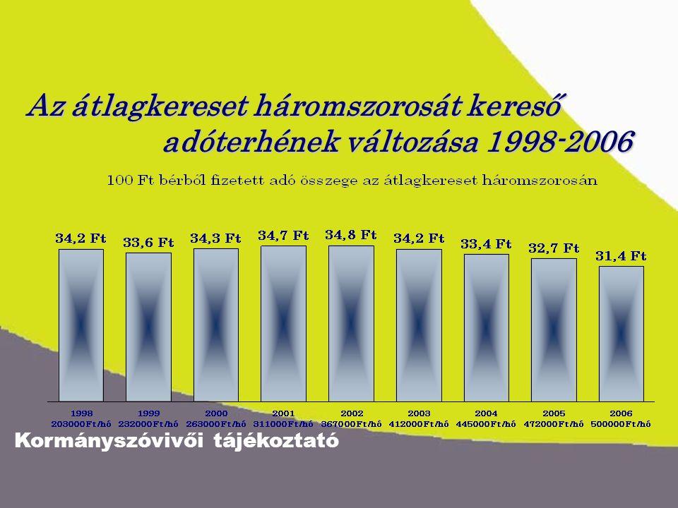 Kormányszóvivői tájékoztató Az átlagkereset háromszorosát kereső adóterhének változása 1998-2006