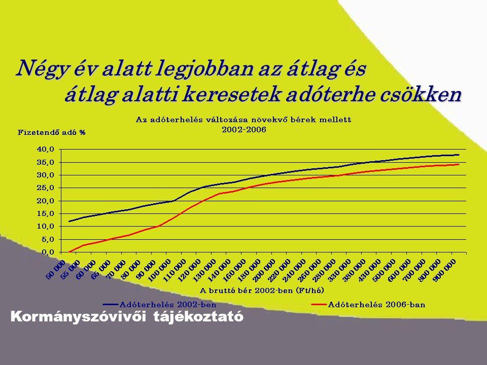 Kormányszóvivői tájékoztató Négy év alatt legjobban az átlag és átlag alatti keresetek adóterhe csökken