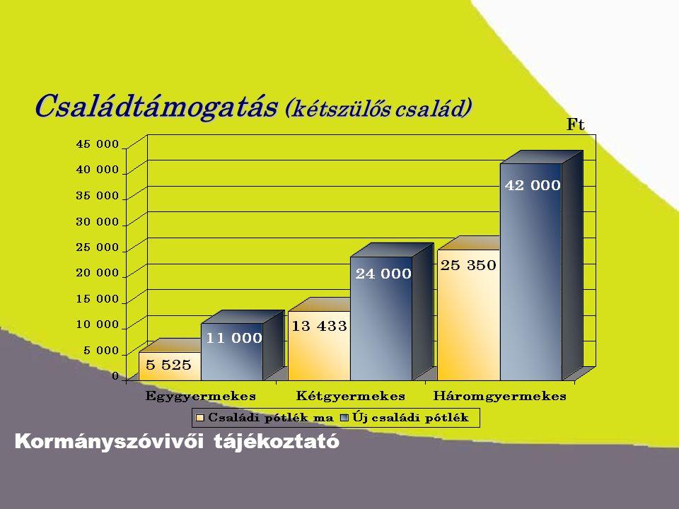 Kormányszóvivői tájékoztató Családtámogatás (kétszülős család) Ft