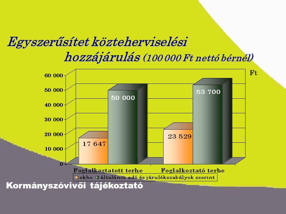 Kormányszóvivői tájékoztató Egyszerűsítet közteherviselési hozzájárulás (100 000 Ft nettó bérnél) Ft