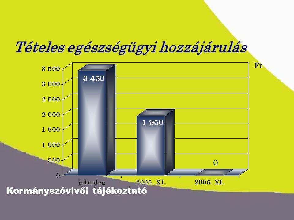 Kormányszóvivői tájékoztató Tételes egészségügyi hozzájárulás Ft