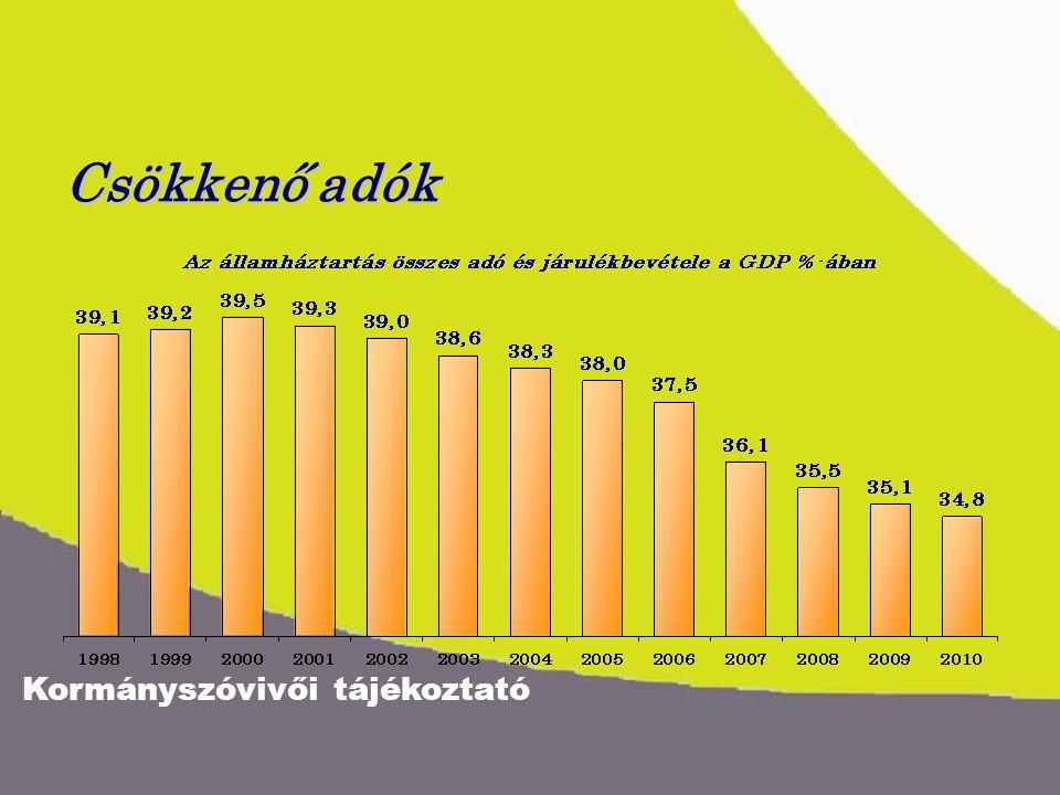Kormányszóvivői tájékoztató Csökkenő adók