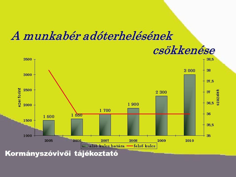 Kormányszóvivői tájékoztató A munkabér adóterhelésének csökkenése