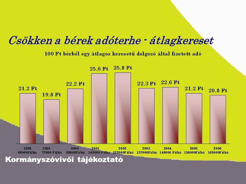 Kormányszóvivői tájékoztató Csökken a bérek adóterhe - átlagkereset