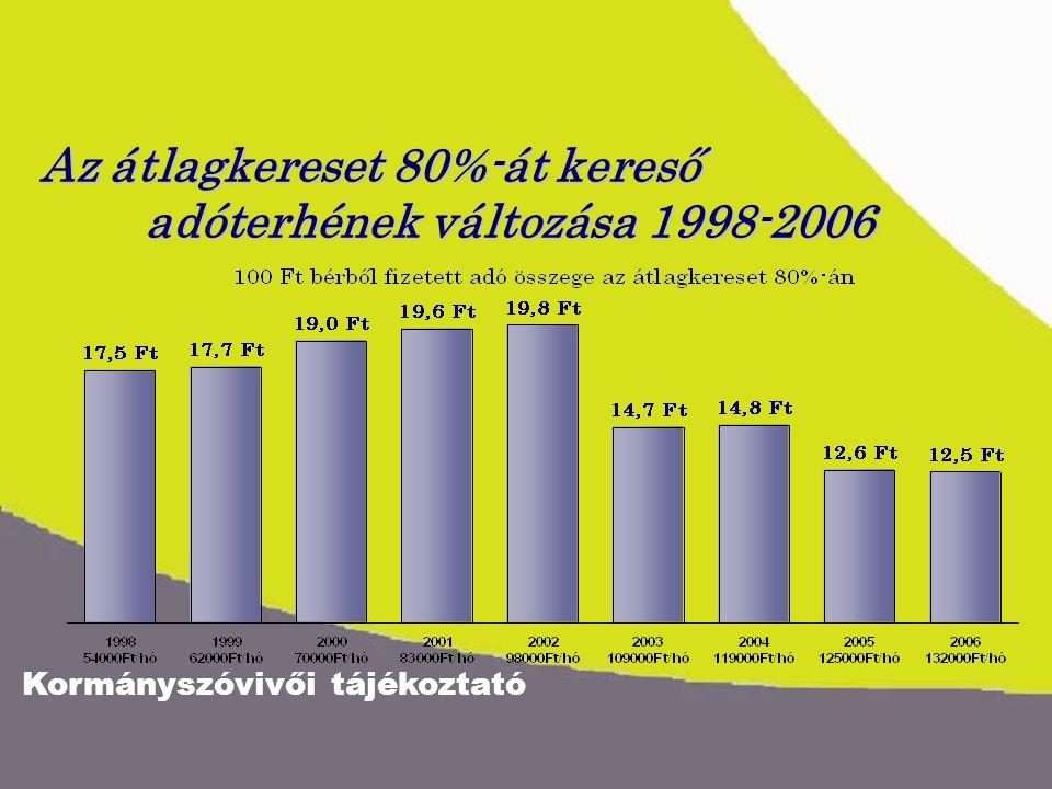 Kormányszóvivői tájékoztató Az átlagkereset 80%-át kereső adóterhének változása 1998-2006