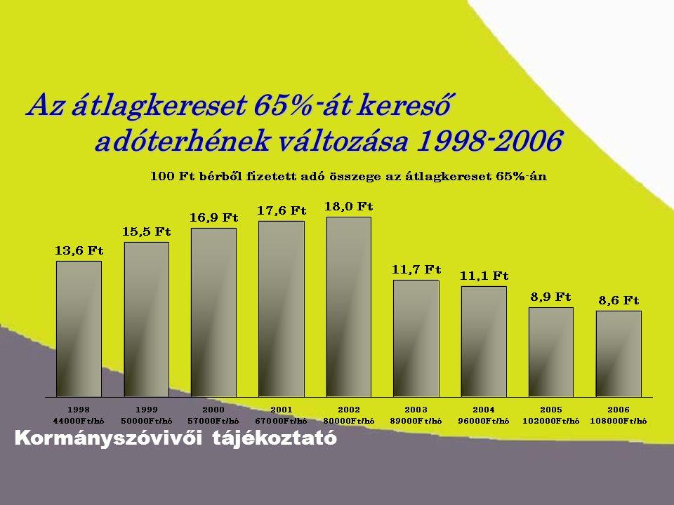 Kormányszóvivői tájékoztató Az átlagkereset 65%-át kereső adóterhének változása 1998-2006