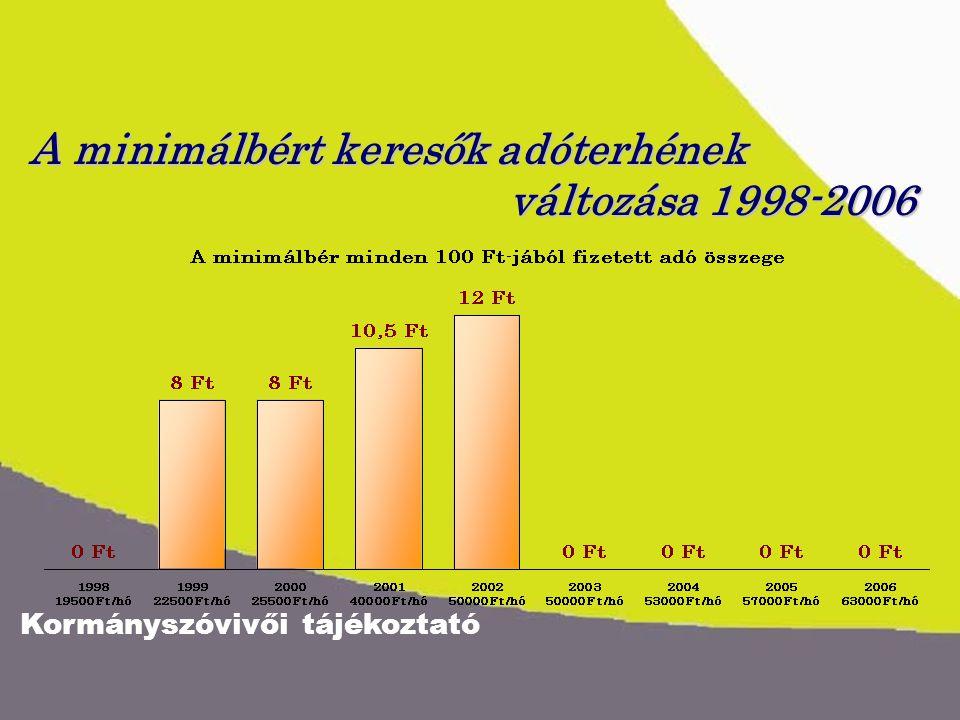 Kormányszóvivői tájékoztató A minimálbért keresők adóterhének változása 1998-2006