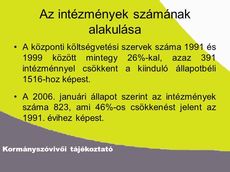 Kormányszóvivői tájékoztató Az intézmények számának alakulása A központi költségvetési szervek száma 1991 és 1999 között mintegy 26%-kal, azaz 391 intézménnyel csökkent a kiinduló állapotbéli 1516-hoz képest.