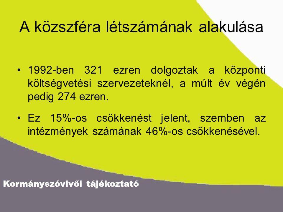 Kormányszóvivői tájékoztató A közszféra létszámának alakulása 1992-ben 321 ezren dolgoztak a központi költségvetési szervezeteknél, a múlt év végén pedig 274 ezren.