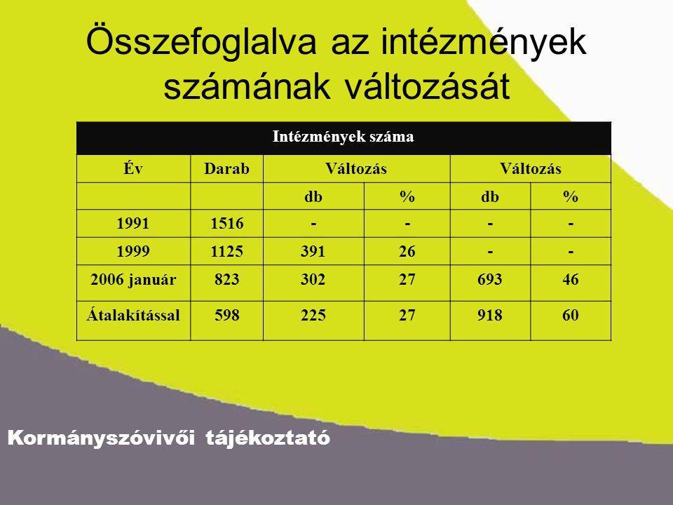 Kormányszóvivői tájékoztató Összefoglalva az intézmények számának változását Intézmények száma ÉvDarabVáltozás db% % 19911516 ---- 1999112539126 -- 2006 január8233022769346 Átalakítással5982252791860
