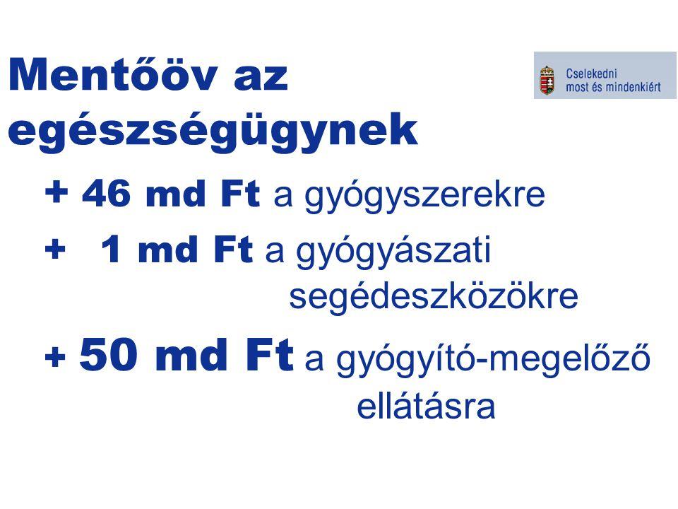 Mentőöv az egészségügynek + 46 md Ft a gyógyszerekre + 1 md Ft a gyógyászati segédeszközökre + 50 md Ft a gyógyító-megelőző ellátásra Kormányszóvivői tájékoztató