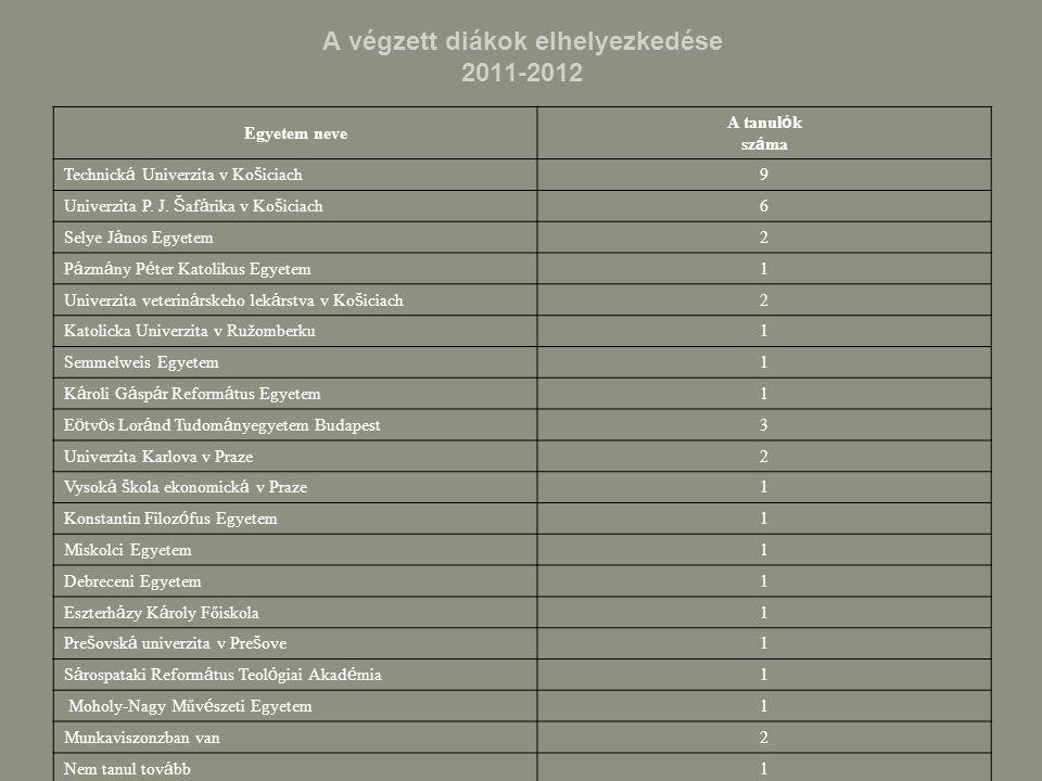 A végzett diákok elhelyezkedése 2011-2012 Egyetem neve A tanul ó k sz á ma Technick á Univerzita v Ko š iciach 9 Univerzita P.