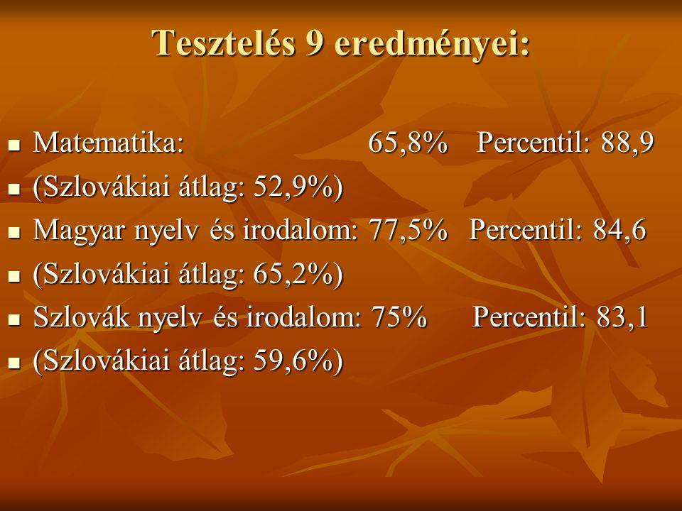 Tesztelés 9 eredményei: Matematika: 65,8% Percentil: 88,9 Matematika: 65,8% Percentil: 88,9 (Szlovákiai átlag: 52,9%) (Szlovákiai átlag: 52,9%) Magyar nyelv és irodalom: 77,5% Percentil: 84,6 Magyar nyelv és irodalom: 77,5% Percentil: 84,6 (Szlovákiai átlag: 65,2%) (Szlovákiai átlag: 65,2%) Szlovák nyelv és irodalom: 75% Percentil: 83,1 Szlovák nyelv és irodalom: 75% Percentil: 83,1 (Szlovákiai átlag: 59,6%) (Szlovákiai átlag: 59,6%)
