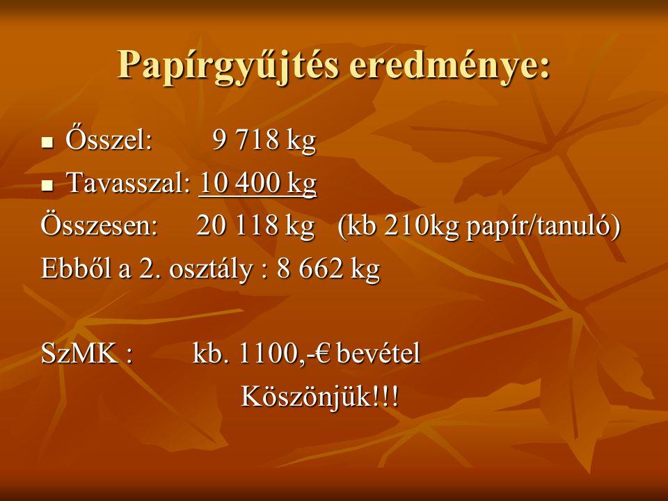 Papírgyűjtés eredménye: Ősszel: 9 718 kg Ősszel: 9 718 kg Tavasszal: 10 400 kg Tavasszal: 10 400 kg Összesen: 20 118 kg (kb 210kg papír/tanuló) Ebből a 2.