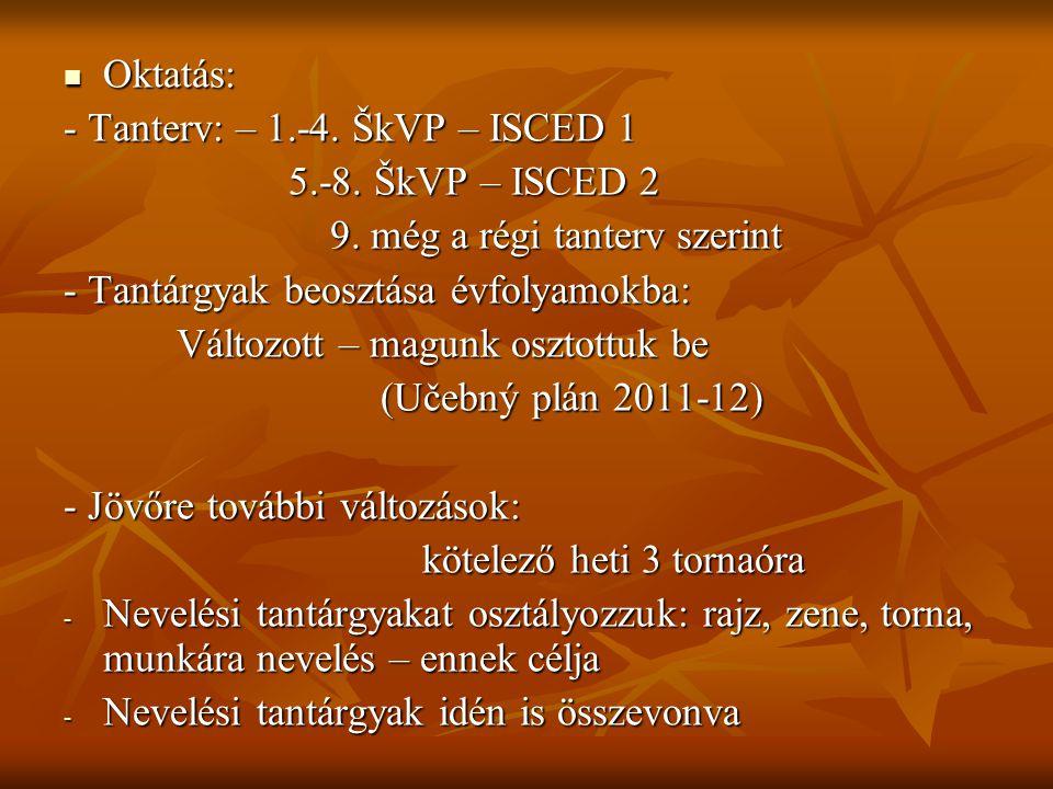 Oktatás: Oktatás: - Tanterv: – 1.-4. ŠkVP – ISCED 1 5.-8. ŠkVP – ISCED 2 5.-8. ŠkVP – ISCED 2 9. még a régi tanterv szerint 9. még a régi tanterv szer