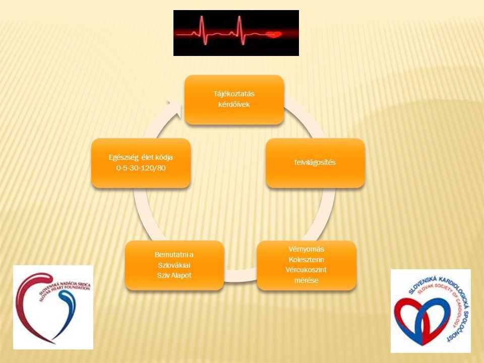 Tájékoztatás kérdőívek felvilágosítés Vérnyomás Koleszterin Vércukoszint mérése Bemutatni a Szlovákiai Sziv Alapot Egészség élet kódja 0-5-30-120/80