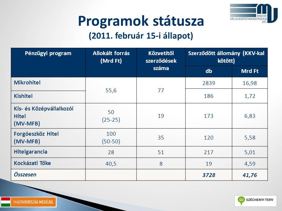 Programok státusza (2011.