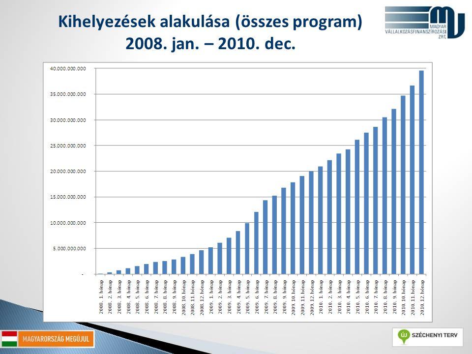 Kihelyezések alakulása (összes program) 2008. jan. – 2010. dec.