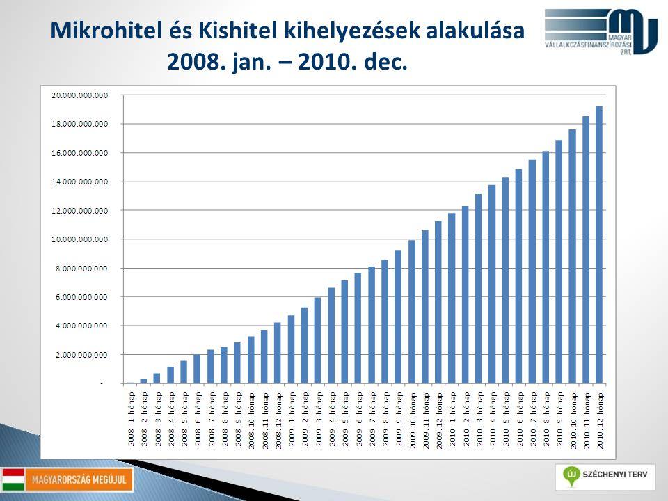 Mikrohitel és Kishitel kihelyezések alakulása 2008. jan. – 2010. dec.