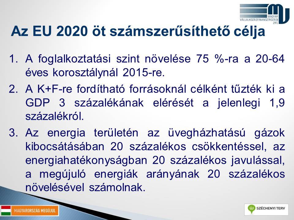 Az EU 2020 öt számszerűsíthető célja 1.A foglalkoztatási szint növelése 75 %-ra a 20-64 éves korosztálynál 2015-re. 2.A K+F-re fordítható forrásoknál