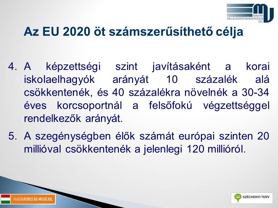 Magyarország vállalása az EU 2020 Stratégiában A foglalkoztatási szint növelése 75 %-ra (évtized végére 1 millió új munkahely) A K+F-re fordítható forrásoknál a GDP 1 százalékának elérését a jelenlegi 1,8 százalékról.