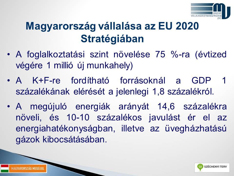 Magyarország vállalása az EU 2020 Stratégiában A foglalkoztatási szint növelése 75 %-ra (évtized végére 1 millió új munkahely) A K+F-re fordítható for