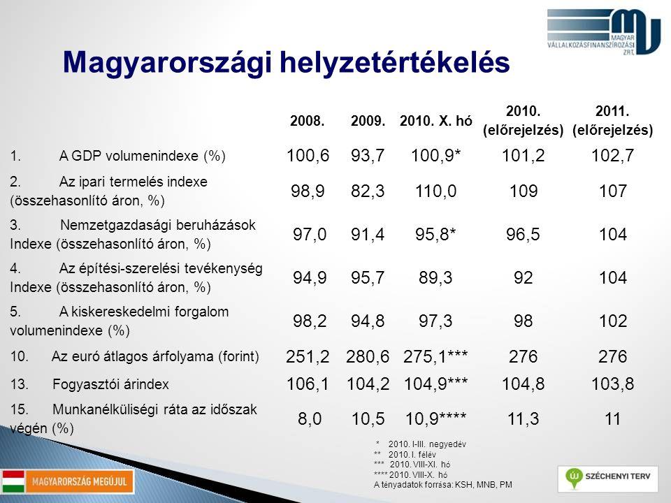 2008.2009.2010. X. hó 2010. (előrejelzés) 2011. (előrejelzés) 1. A GDP volumenindexe (%) 100,693,7100,9*101,2 102,7 2. Az ipari termelés indexe (össze