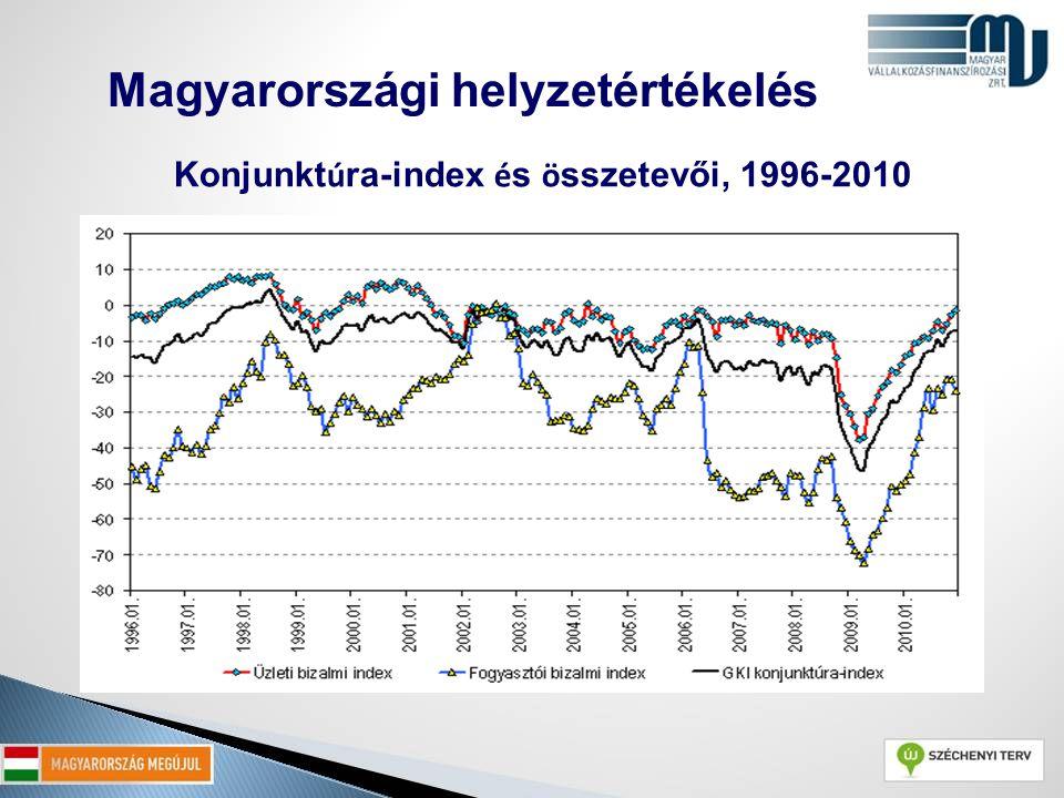 Forrás: GKI Zrt. felmérései Konjunkt ú ra-index é s ö sszetevői, 1996-2010 Magyarországi helyzetértékelés