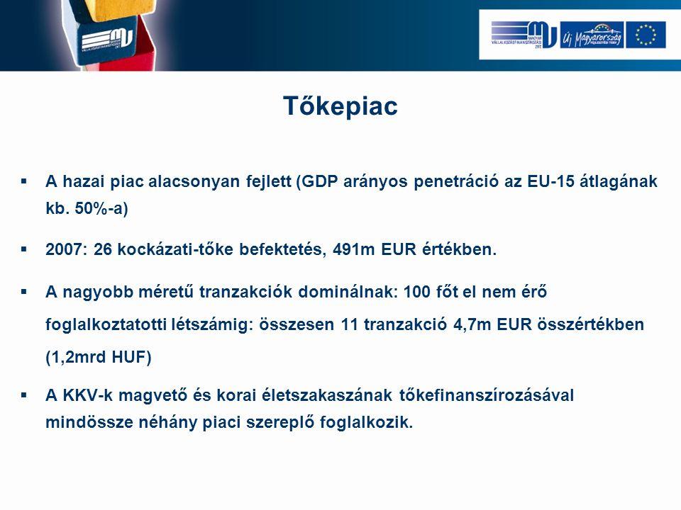 Tőkepiac  A hazai piac alacsonyan fejlett (GDP arányos penetráció az EU-15 átlagának kb. 50%-a)  2007: 26 kockázati-tőke befektetés, 491m EUR értékb