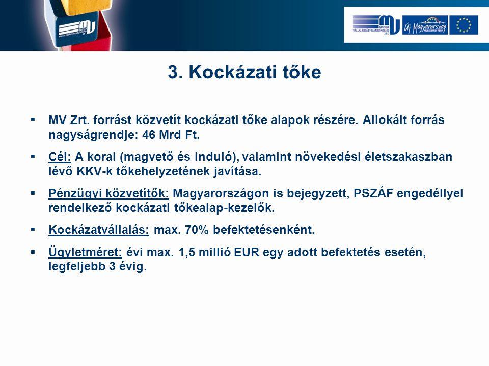 3. Kockázati tőke  MV Zrt. forrást közvetít kockázati tőke alapok részére. Allokált forrás nagyságrendje: 46 Mrd Ft.  Cél: A korai (magvető és indul