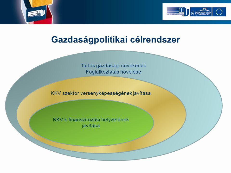 Gazdaságpolitikai célrendszer Tartós gazdasági növekedés Foglalkoztatás növelése KKV szektor versenyképességének javítása KKV-k finanszírozási helyzetének javítása