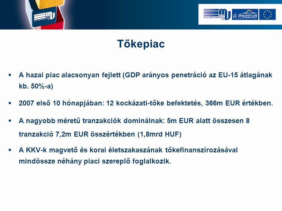 Tőkepiac  A hazai piac alacsonyan fejlett (GDP arányos penetráció az EU-15 átlagának kb. 50%-a)  2007 első 10 hónapjában: 12 kockázati-tőke befektet